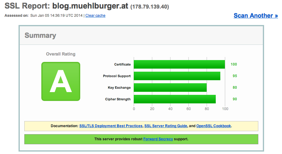 SSL-Report for blog.muehlburger.at